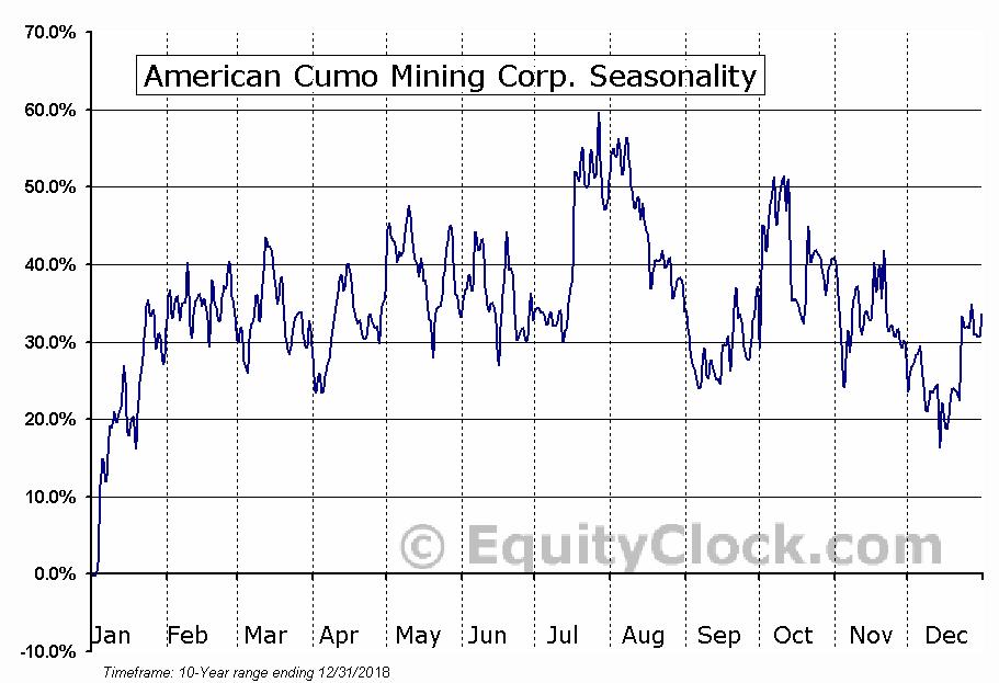 American Cumo Mining Corp. (OTCMKT:MLYCF) Seasonal Chart