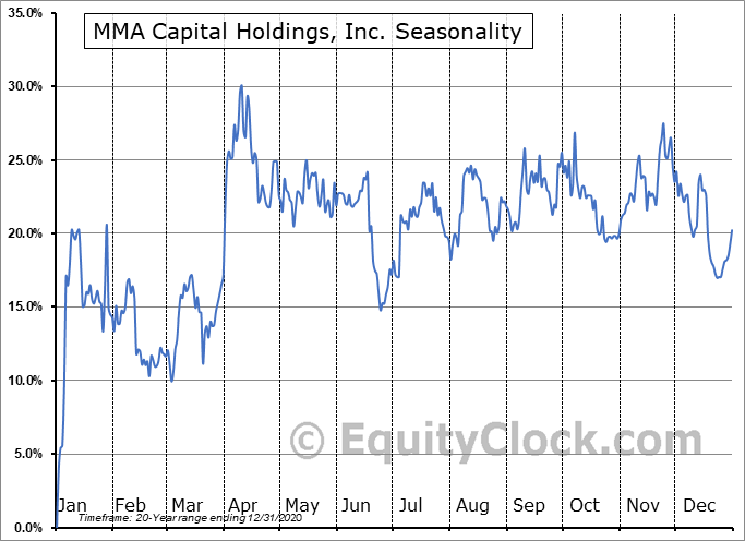 MMA Capital Holdings, Inc. (NASD:MMAC) Seasonal Chart