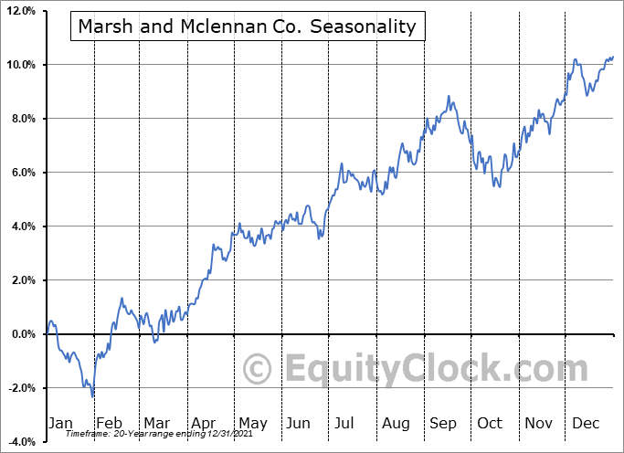 Marsh and Mclennan Co. (NYSE:MMC) Seasonal Chart