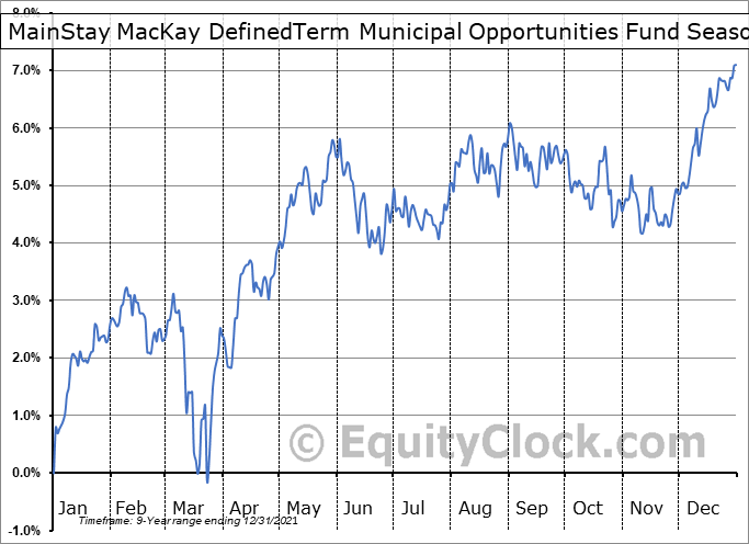 MainStay MacKay DefinedTerm Municipal Opportunities Fund (NYSE:MMD) Seasonal Chart