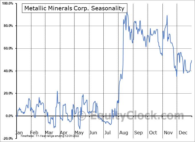 Metallic Minerals Corp. (TSXV:MMG.V) Seasonal Chart