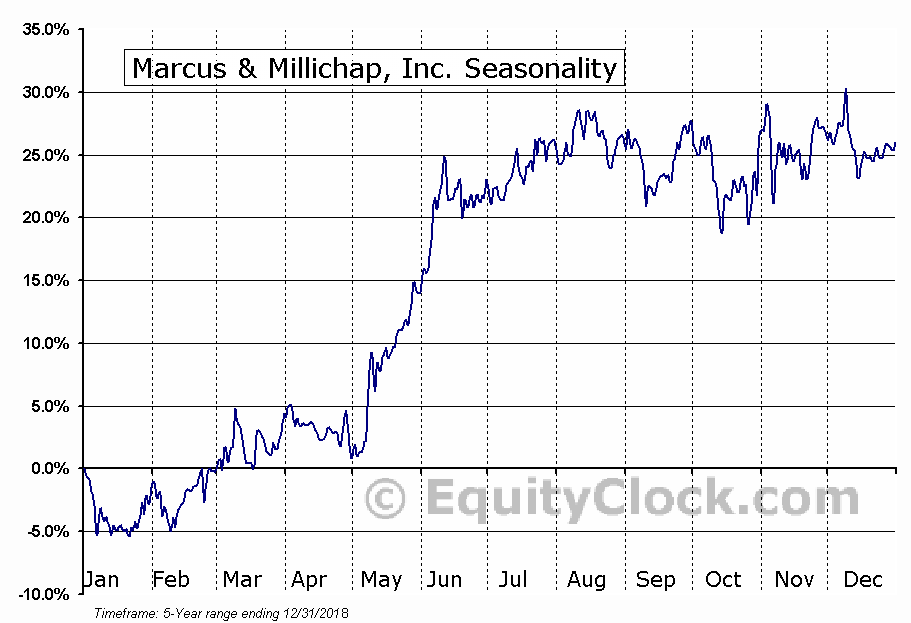 Marcus & Millichap, Inc. (NYSE:MMI) Seasonal Chart