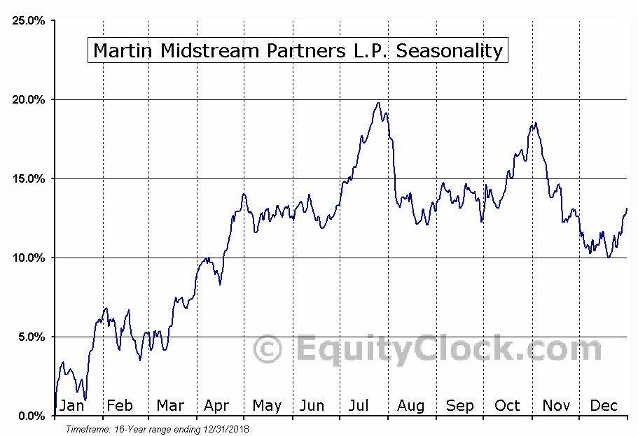 Martin Midstream Partners L.P. (NASD:MMLP) Seasonal Chart