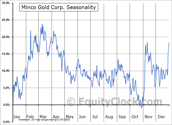 Minco Gold Corp. (TSXV:MMM.V) Seasonal Chart