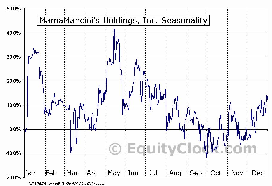 MamaMancini's Holdings, Inc. (OTCMKT:MMMB) Seasonal Chart