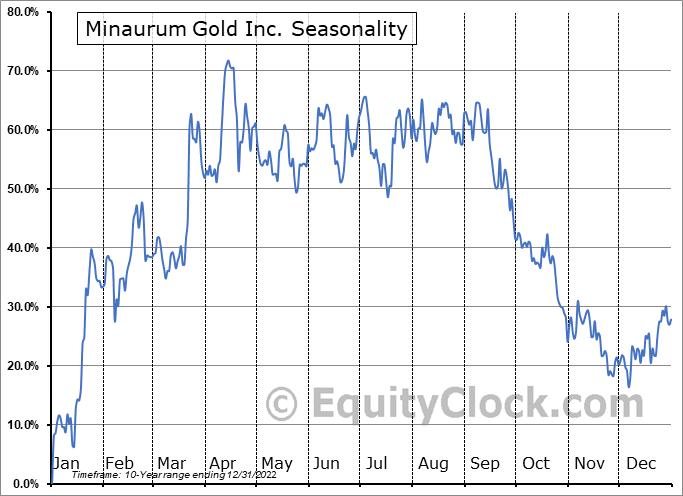Minaurum Gold Inc. (OTCMKT:MMRGF) Seasonal Chart