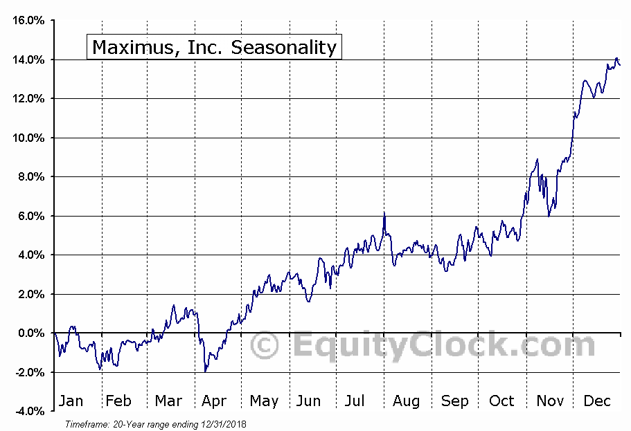 Maximus, Inc. (NYSE:MMS) Seasonal Chart
