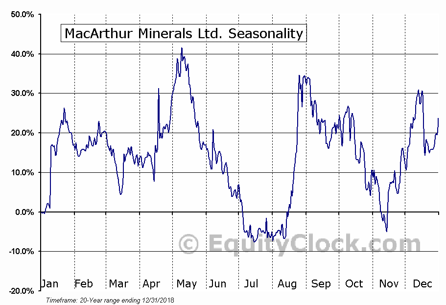 MacArthur Minerals Ltd. (TSXV:MMS.V) Seasonal Chart