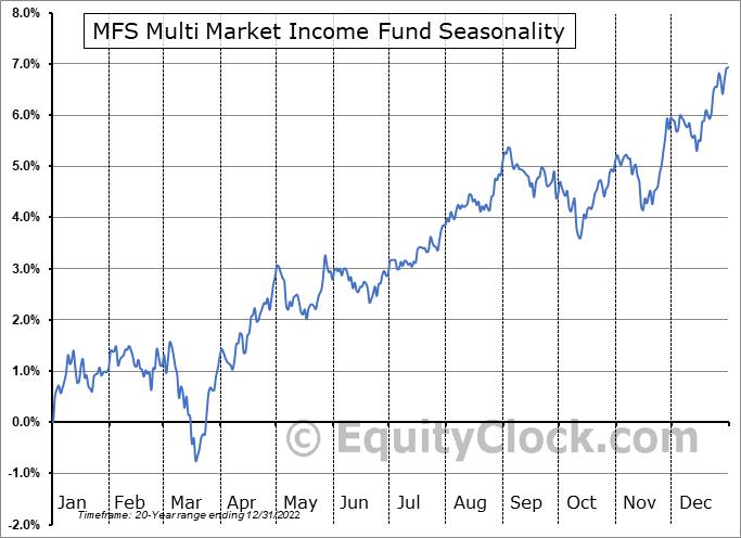 MFS Multi Market Income Fund (NYSE:MMT) Seasonal Chart
