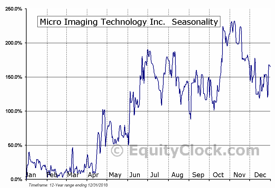 Micro Imaging Technology Inc. (OTCMKT:MMTC) Seasonal Chart