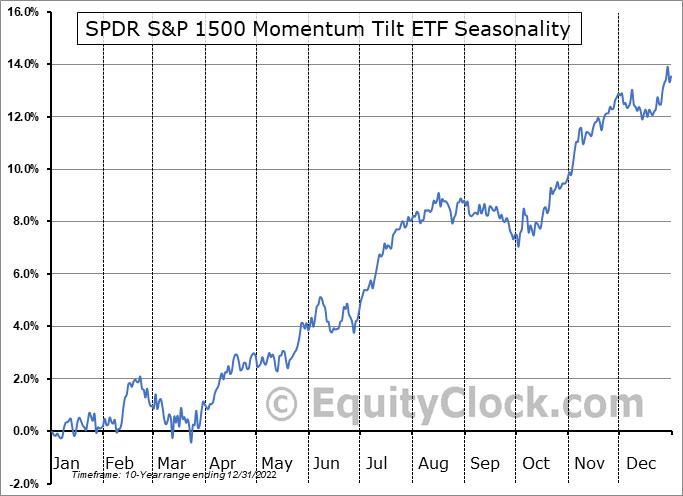 SPDR S&P 1500 Momentum Tilt ETF (AMEX:MMTM) Seasonal Chart