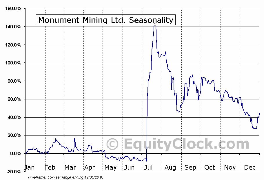 Monument Mining Ltd. (TSXV:MMY.V) Seasonal Chart