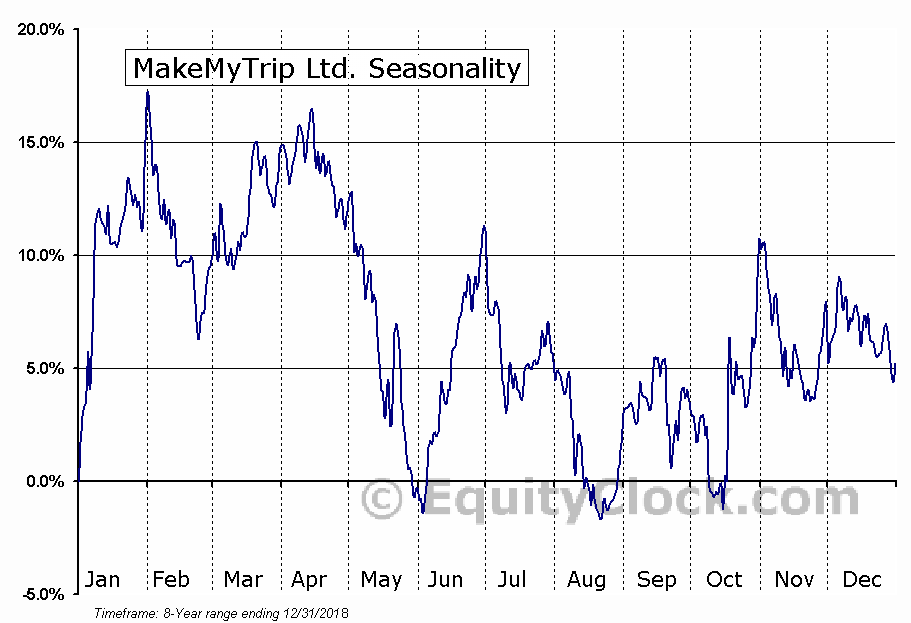 MakeMyTrip Ltd. (NASD:MMYT) Seasonal Chart