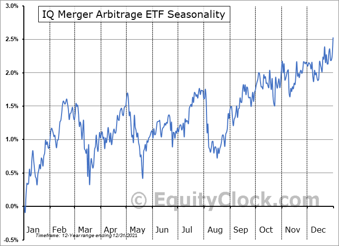 IQ Merger Arbitrage ETF (NYSE:MNA) Seasonal Chart