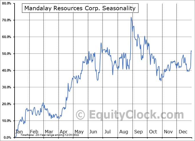 Mandalay Resources Corp. (TSE:MND.TO) Seasonal Chart