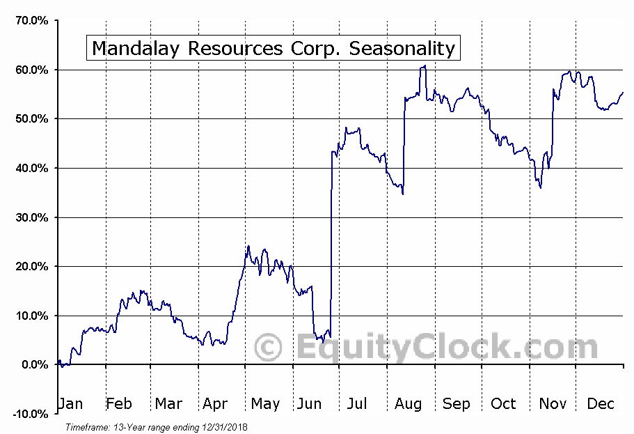 Mandalay Resources Corp. (OTCMKT:MNDJF) Seasonal Chart