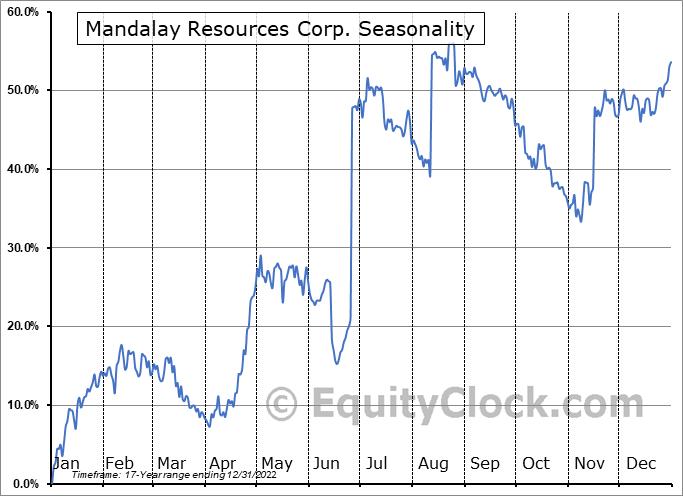 Mandalay Resources Corp. (OTCMKT:MNDJF) Seasonal Chart