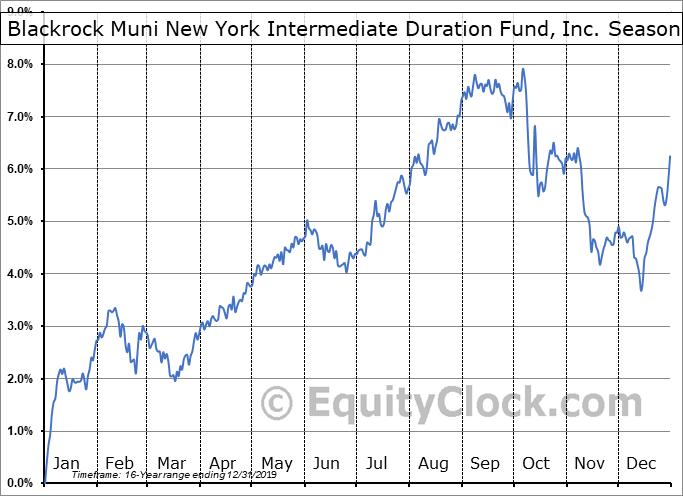 Blackrock Muni New York Intermediate Duration Fund, Inc. (NYSE:MNE) Seasonal Chart
