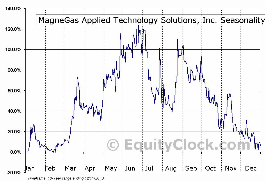 MagneGas Corp. (NASD:MNGA) Seasonal Chart