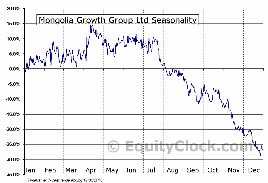 Mongolia Growth Group Ltd (OTCMKT:MNGGF) Seasonal Chart