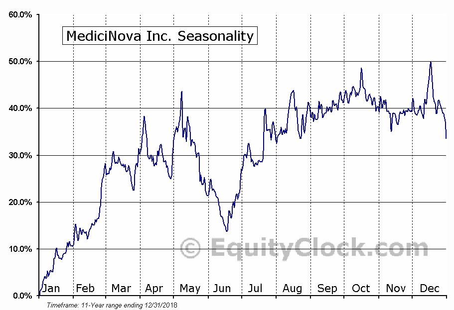 MediciNova Inc. (NASD:MNOV) Seasonal Chart