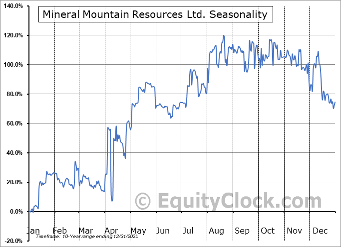 Mineral Mountain Resources Ltd. (OTCMKT:MNRLF) Seasonal Chart