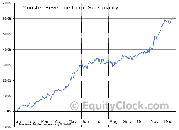 Monster Beverage Corp. (NASD:MNST) Seasonal Chart