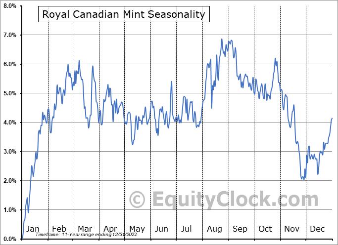 Royal Canadian Mint (TSE:MNT.TO) Seasonal Chart