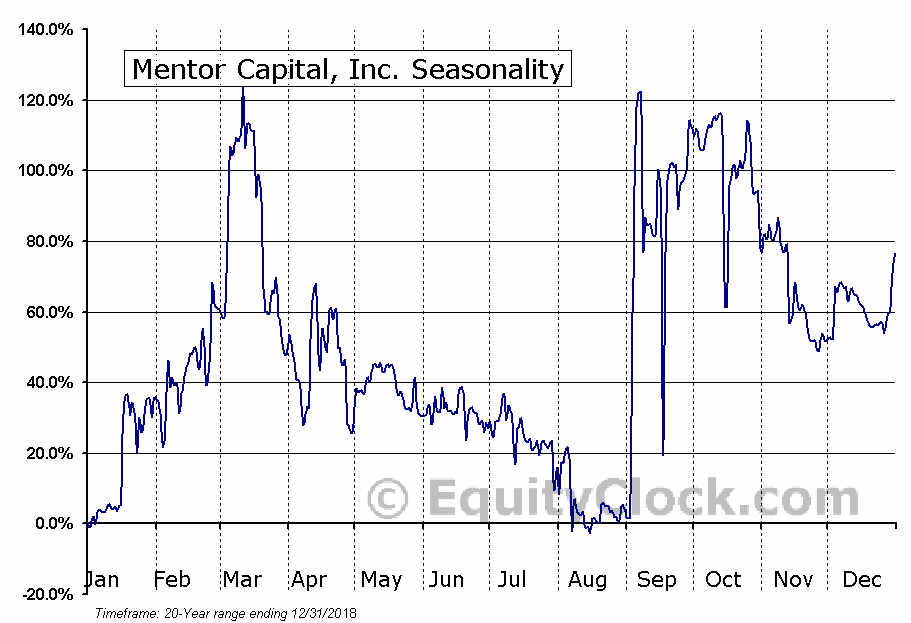Mentor Capital, Inc. (OTCMKT:MNTR) Seasonal Chart