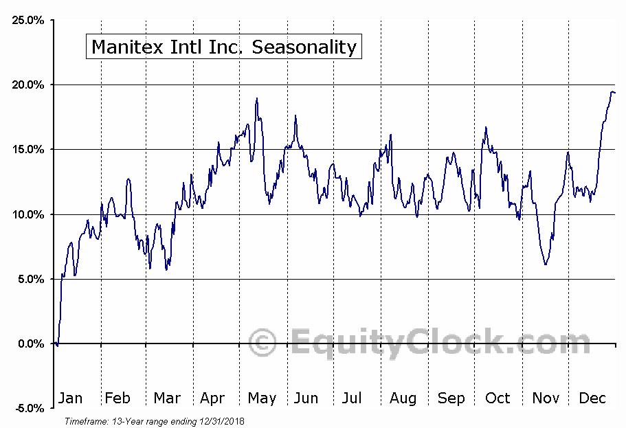 Manitex Intl Inc. (NASD:MNTX) Seasonal Chart