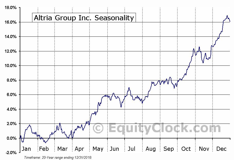 Altria Group, Inc.  (NYSE:MO) Seasonal Chart