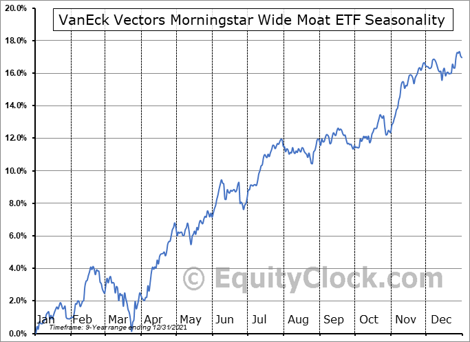 VanEck Vectors Morningstar Wide Moat ETF (AMEX:MOAT) Seasonal Chart