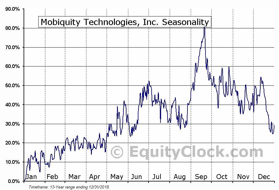 Mobiquity Technologies, Inc. (OTCMKT:MOBQ) Seasonal Chart