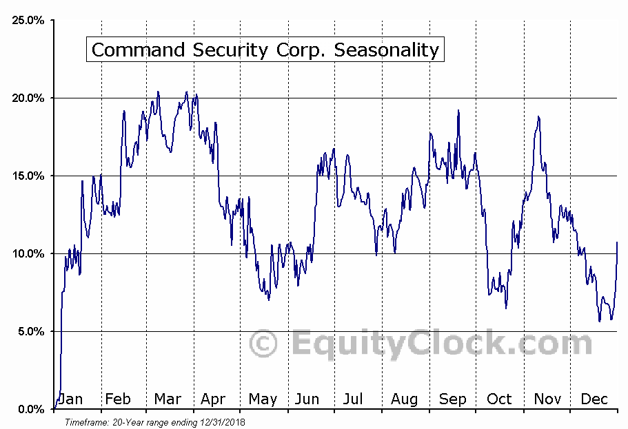 Command Security Corp. (AMEX:MOC) Seasonal Chart