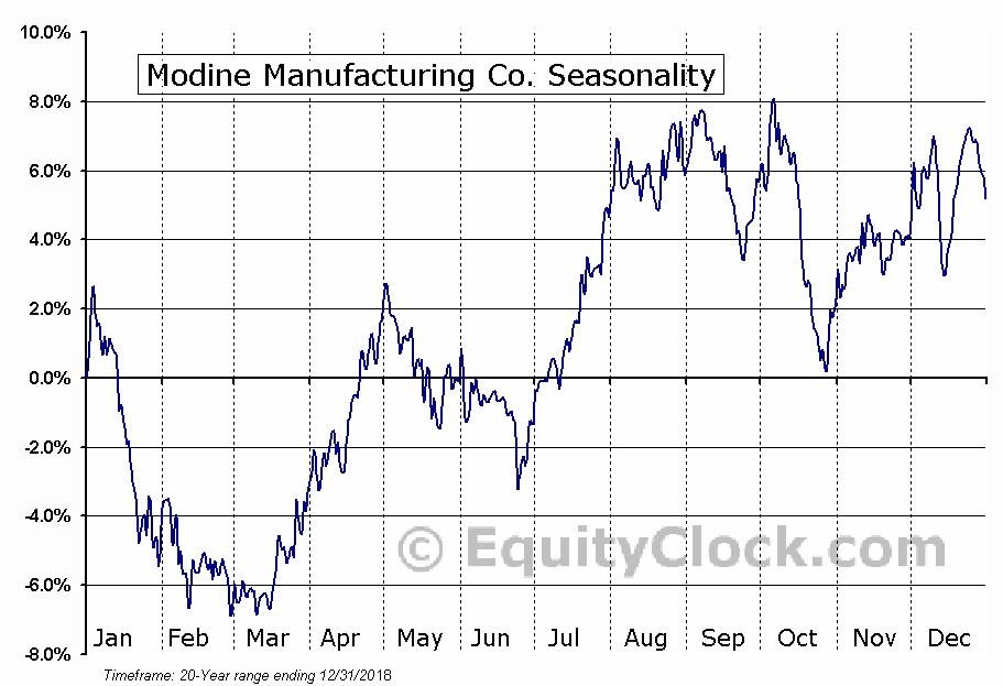 Modine Manufacturing Co. (NYSE:MOD) Seasonal Chart