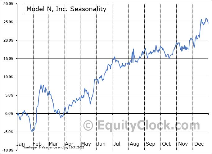 Model N, Inc. (NYSE:MODN) Seasonal Chart