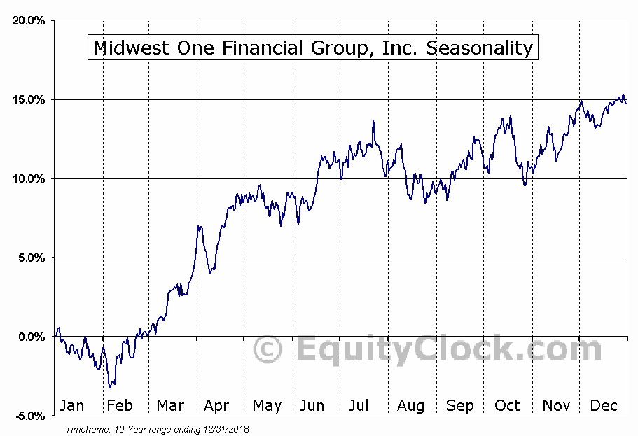 Midwest One Financial Group, Inc. (NASD:MOFG) Seasonal Chart