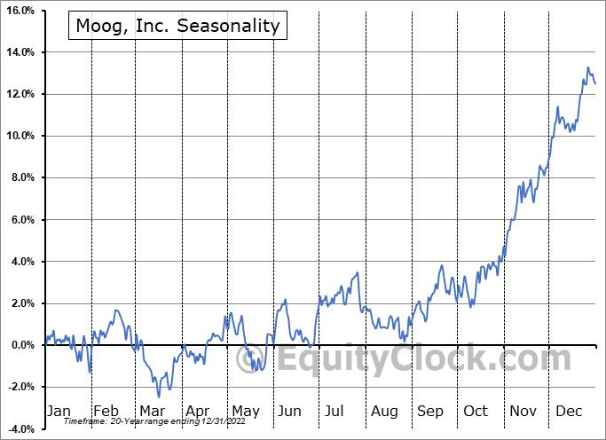 Moog, Inc. (NYSE:MOG/A) Seasonal Chart