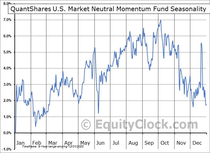 QuantShares U.S. Market Neutral Momentum Fund (NYSE:MOM) Seasonal Chart