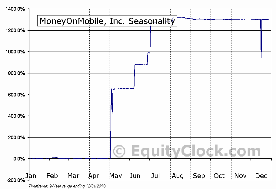 MoneyOnMobile, Inc. (OTCMKT:MOMT) Seasonal Chart