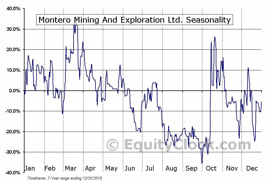 Montero Mining And Exploration Ltd. (TSXV:MON.V) Seasonal Chart