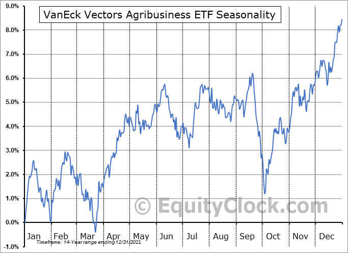 VanEck Vectors Agribusiness ETF (NYSE:MOO) Seasonal Chart
