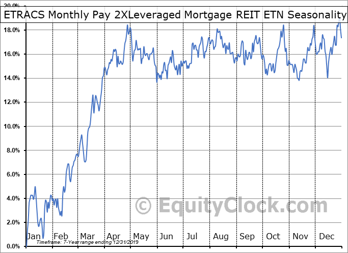 ETRACS Monthly Pay 2XLeveraged Mortgage REIT ETN (AMEX:MORL) Seasonal Chart