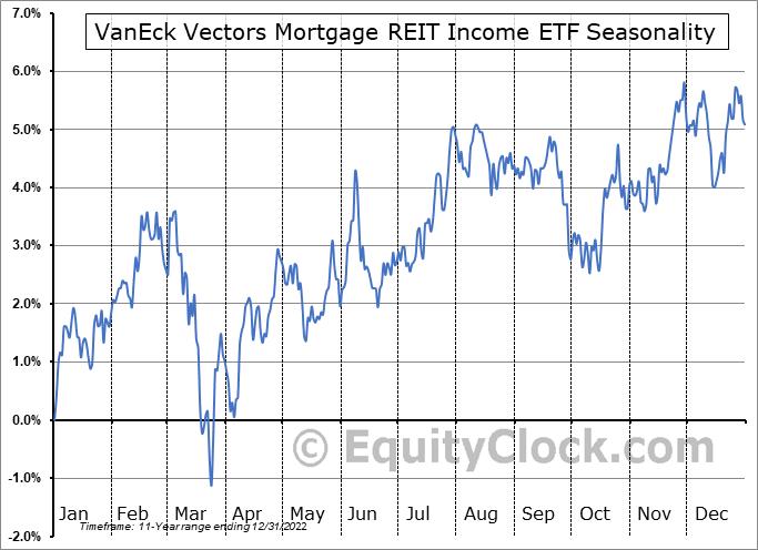 VanEck Vectors Mortgage REIT Income ETF (NYSE:MORT) Seasonal Chart