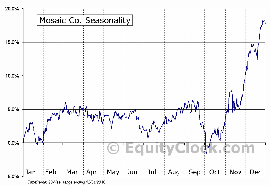 Mosaic Co (NYSE:MOS) Seasonal Chart