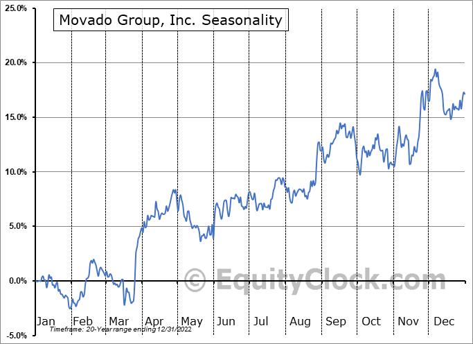 Movado Group, Inc. (NYSE:MOV) Seasonal Chart
