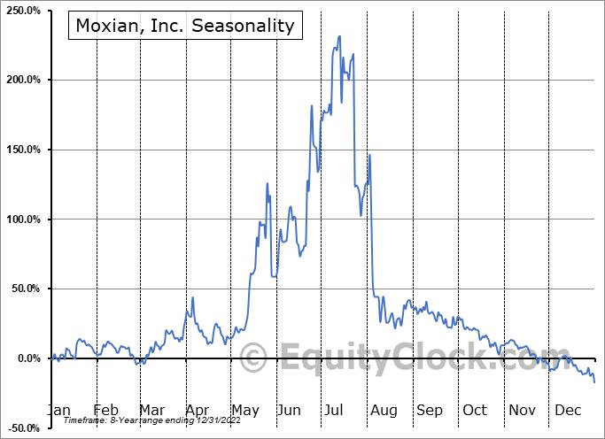 Moxian, Inc. (NASD:MOXC) Seasonal Chart