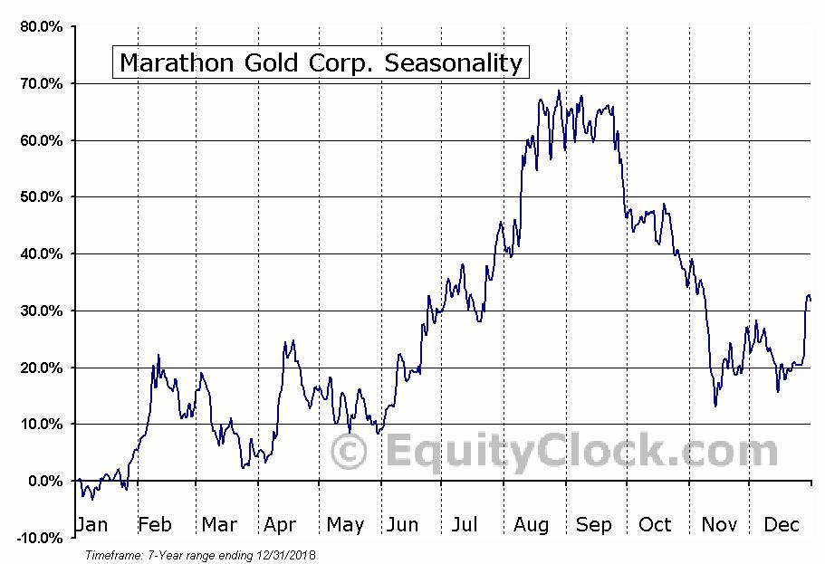Marathon Gold Corp. Seasonal Chart