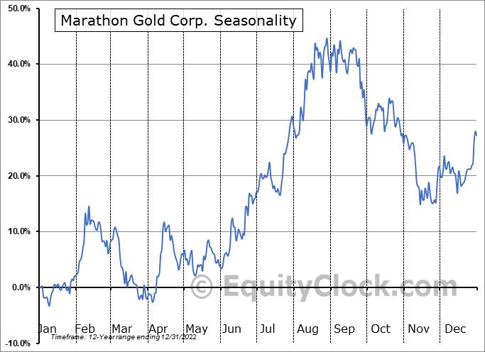 Marathon Gold Corp. (TSE:MOZ.TO) Seasonal Chart