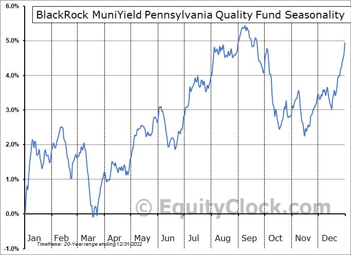 BlackRock MuniYield Pennsylvania Quality Fund (NYSE:MPA) Seasonal Chart